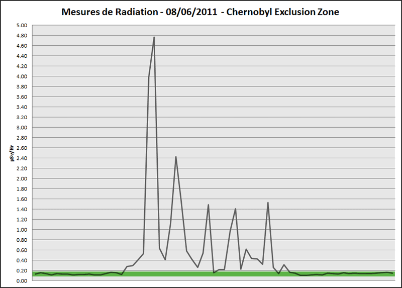 Mesures de Radiation